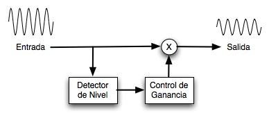 Diagrama de Flujo de un compresor de audio