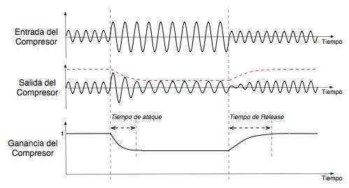 Efecto de la compresión en una señal de audio