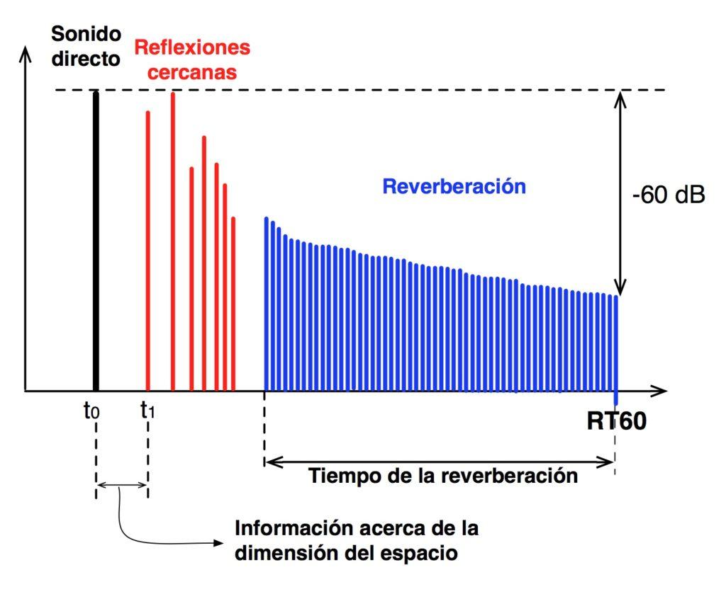 Reflexiones cercanas, reverberacion, RT60