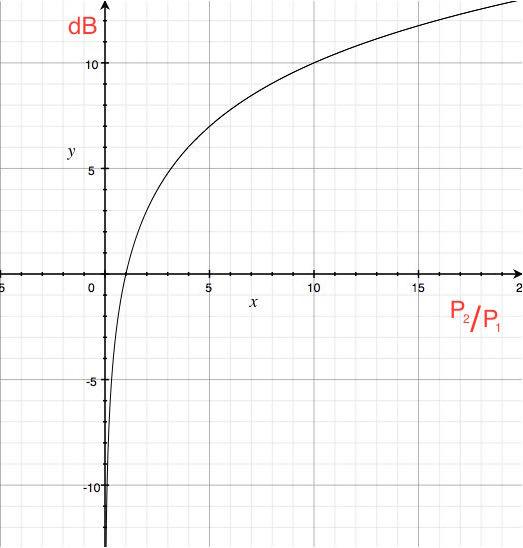 Gráfico de relación logarítmica