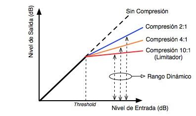 Relacion de entrada y salida de un compresor