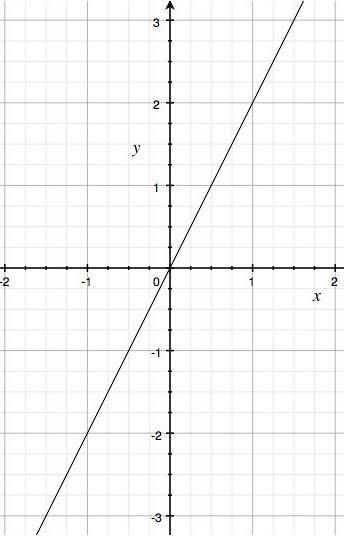 Relación lineal