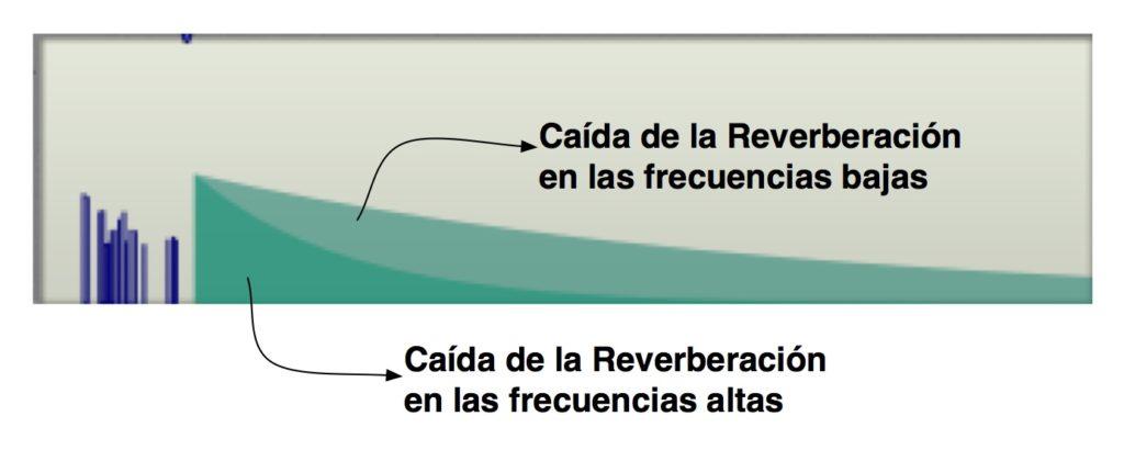 Caida de reverberación en altas y bajas frecuencias