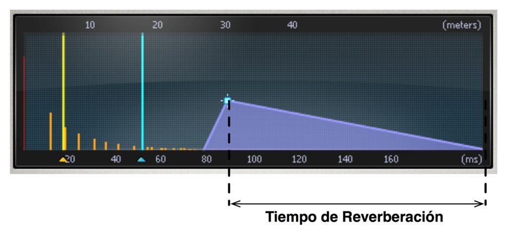 Tiempo de reverberación