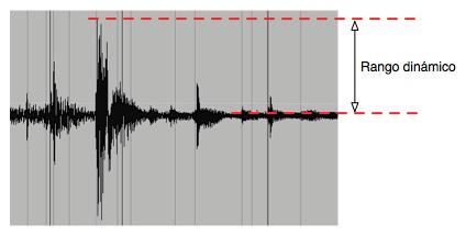 Rango Dinámico de una señal de audio